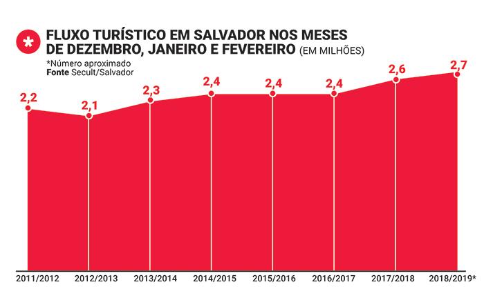 Pontos Turísticos de Salvador: Fluxo de turistas